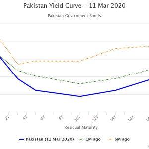 Pakistan Yield Curve